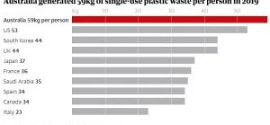 Twenty firms produce 55% of world's plastic waste, report reveals