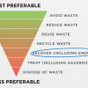 Room to grow: generating energy from waste in Australia